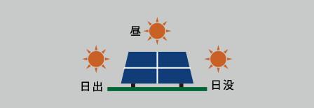 固定式パネルは一日中一定時間内だけ太陽の方向へ向きます。