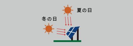 最適角で日射を受けられない為に、本来の発電量が得られません。