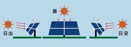 追尾式パネルは一日中太陽の方向へ向きます。