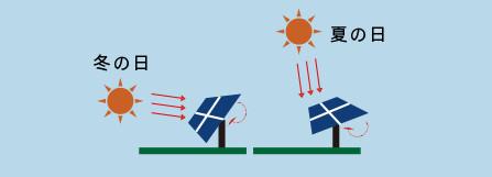 1年間最適角で日射を受けるので、固定式に比べ1.3~1.5倍の発電量が得られます。