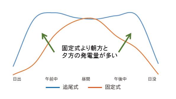 晴れた1日の発電量グラフ
