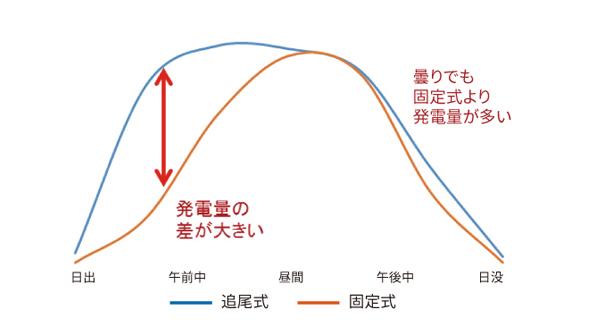 午前中のみ晴れた1日の発電量グラフ.3~1.5倍の発電量が得られます。